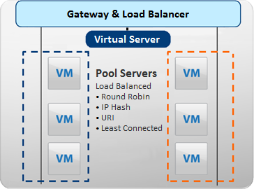 Chapter 1 Overview of Gateways and Networks Related Information See also Introduction to Gateway Services: DHCP in the vcloud Air Tutorials for the steps to set up DHCP for a network in vcloud Air.