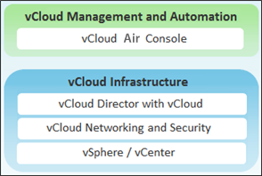 Overview of Gateways and Networks 1 vcloud Air networking replicates traditional network technologies and design.