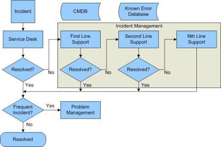 Figure 3: Incident Management in ITIL It is worth noting that a well-designed cloud infrastructure can be far more resilient to faults.
