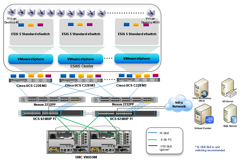 cisco solution for emc vspex end user computing pdf  Emc Network Interconnections Wiring Diagrams #9