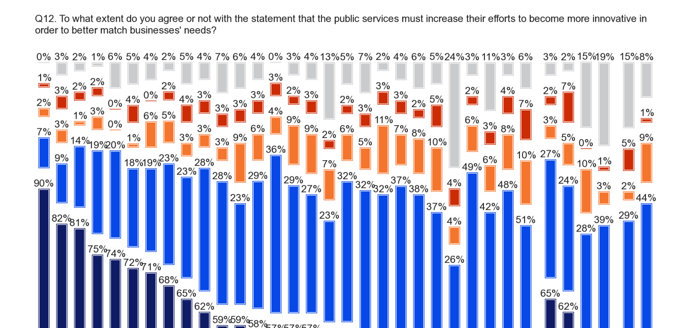 FLASH EUROBAROMETER In terms of overall agreement, at least nine out of respondents agree that public services need to become more innovative in countries.