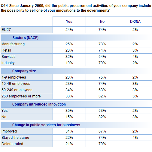 FLASH EUROBAROMETER Analysis of the different types of companies that respondents represent suggest that service companies are the most likely to have been involved in a public procurement that