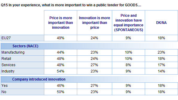 FLASH EUROBAROMETER Analysis of the different types of companies that respondents work for suggests that people who work in industry are the most likely to emphasise price over innovation.