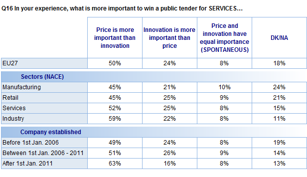 FLASH EUROBAROMETER Analysis of the different types of companies that respondents represent suggests that those who work in industry are the most likely to emphasise price over innovation in the case