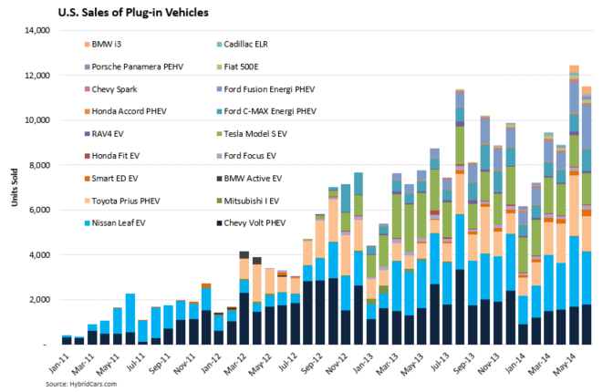 Electric Vehicles Models and Monthly Sales Every major automaker has produced an electric vehicle and many plan to produce more models as well.