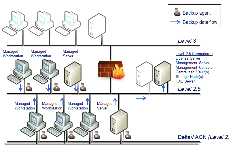 April 2013 Page 4 Figure 2. with Management Server located on a Level 2.5 data backup network.