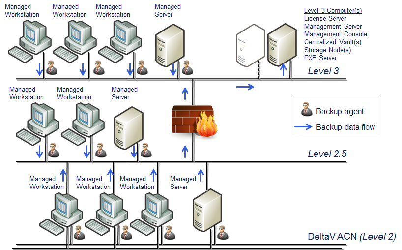 April 2013 Page 5 Figure 3. with Management Server located on a Level 3 plant network.