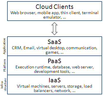 Types of Clouds According to Uses Software as a Service o SaaS Platform as a