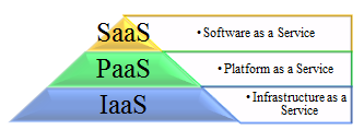 IJSRD - International Journal for Scientific Research & Development Vol. 2, Issue 09, 2014 ISSN (online): 2321-0613 Comparison of Several IaaS Cloud Computing Platforms Amar Deep Gorai 1 Dr.