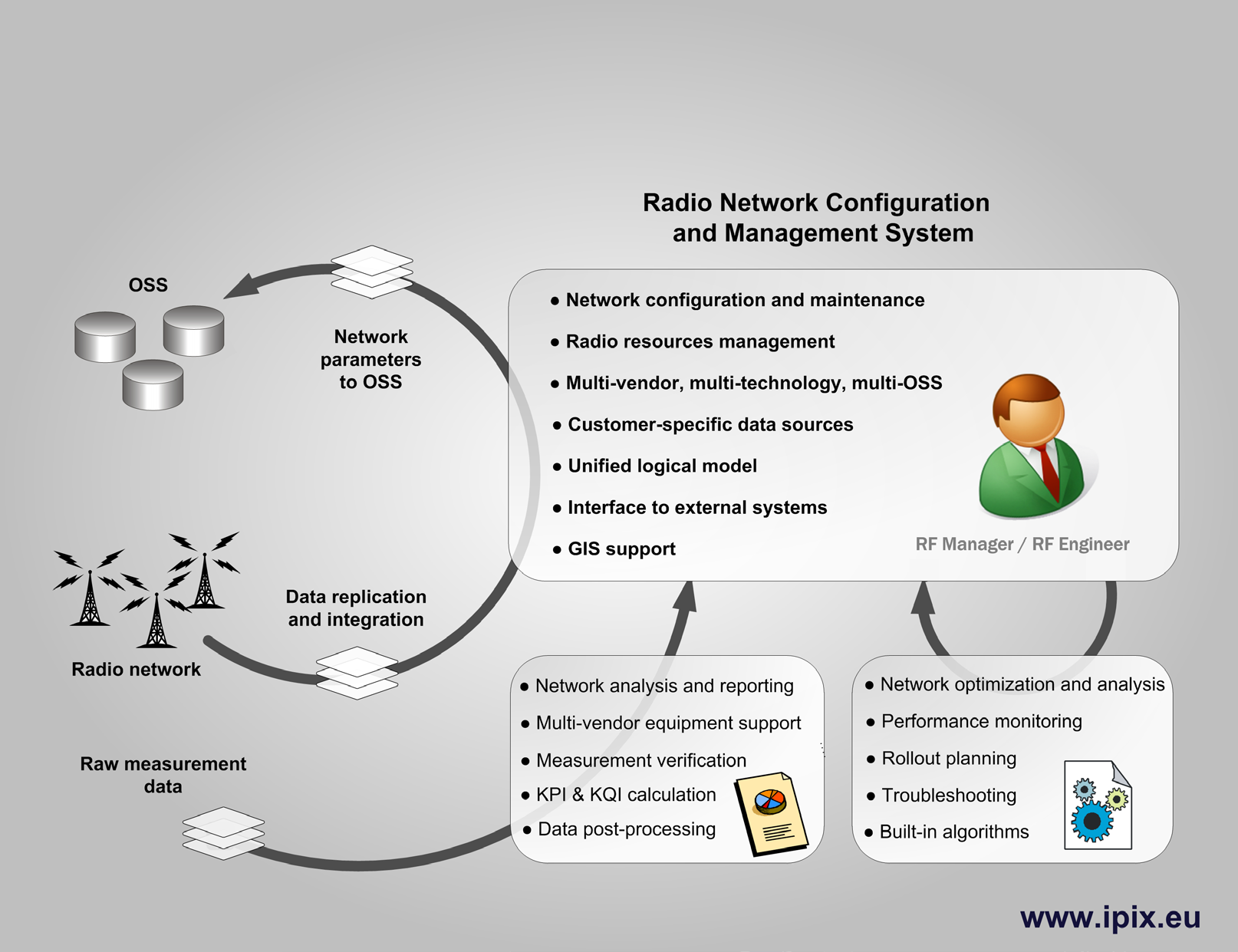 Radio Network Configuration and Management System - PDF