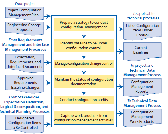 Interface Management in multidisciplinary infrastructure project