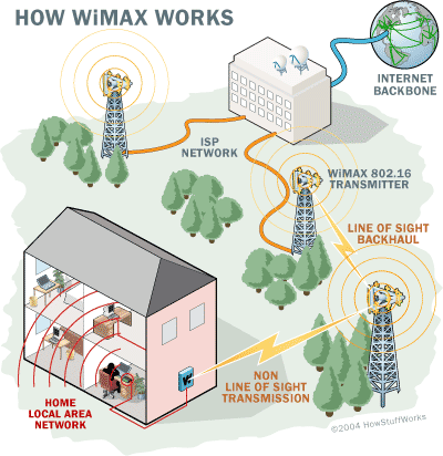 WiMax a family of technologies much like 802.11. Many envision a future with both Wi-Fi and WiMax.