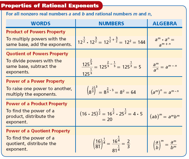 Rational exponents have the same