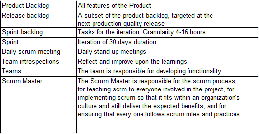 The SCRUM process overview: Figure 2: SCRUM Process Scrum hangs all of its practices on an iterative, incremental process skeleton. Scrum's skeleton is shown in the diagram above.