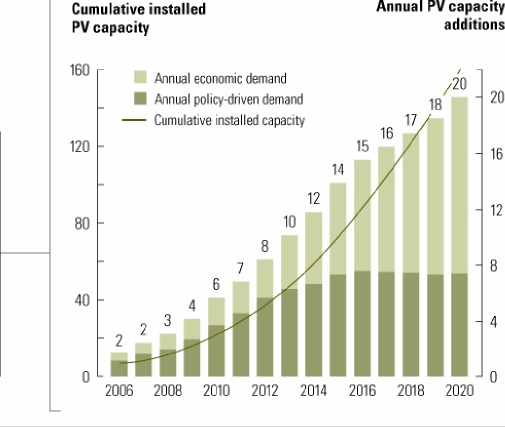 Rapid Global Growth of Solar PV as Grid-Tied Solar Scales (Historical and Forecast) Solar PV is now the