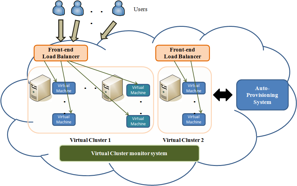 resources on a specific virtual machine. Trieu C. Chieu et al. [9] proposed a useful architecture for dynamic scaling of the web application in a virtualized cloud computing environment.