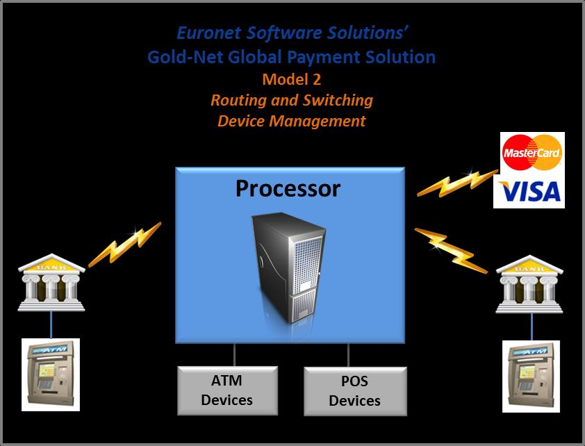 POS Bank Solution Gold-Net Gold-Net Options to Fit the Needs of Any Organization 1 Routing and Switching The base model of Gold-Net is the transaction gateway services to local and international