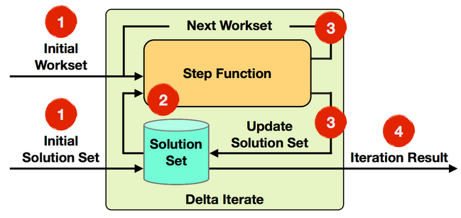 Delta Iteration Only parts of the model change in each