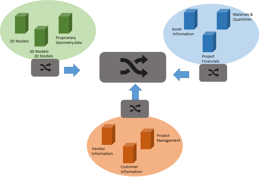 Sophisticated Common Data Environment (CDE) with BIMaaS Platform - PDF