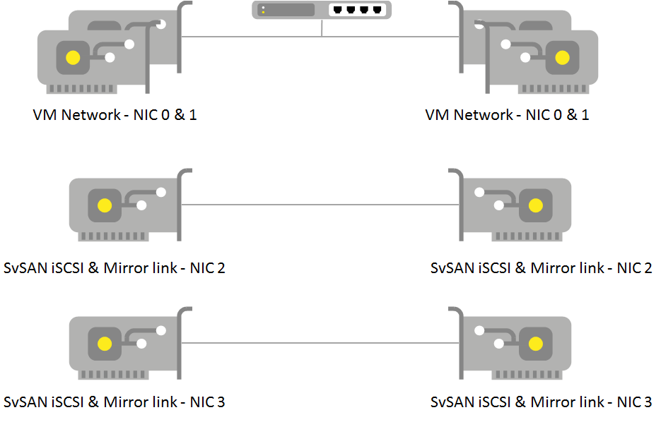 SvSAN example host storage configuration Simplified networking Direct connect storage network Reduce network hardware Intelligent storage links Storage links
