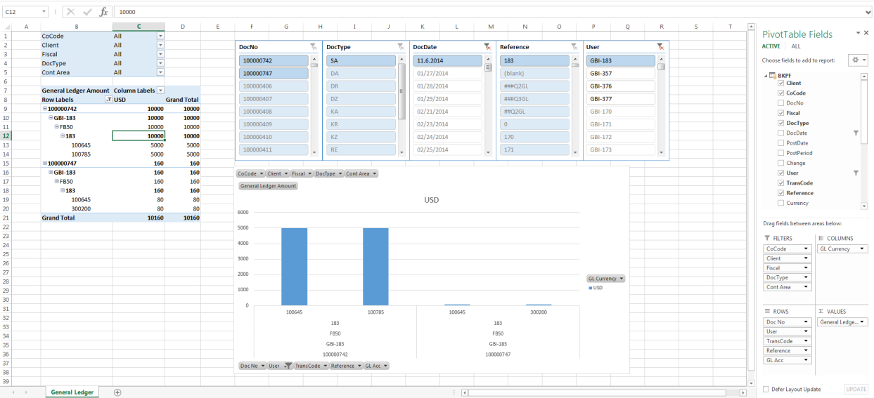 Extraction and Transformation of General Ledger Data from SAP ERP to
