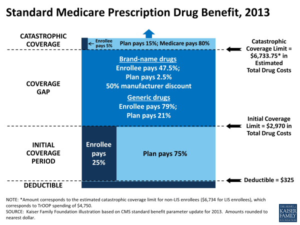Source: The Medicare Prescription Drug Benefit Fact Sheet. Kaiser Family Foundation. www.kff.org. The ACA closes the doughnut hole.