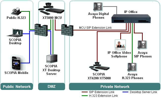 2. Small Enterprise Deployment For customers with simple small-scale video conferencing needs, a SCOPIA XT5000 unit can be licensed to act as an MCU conferencing server.