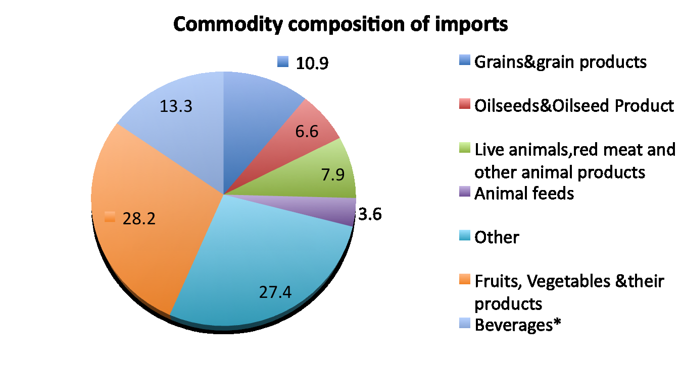 Trade in AAF/Composition of Imports Fonte: Elaborazioni