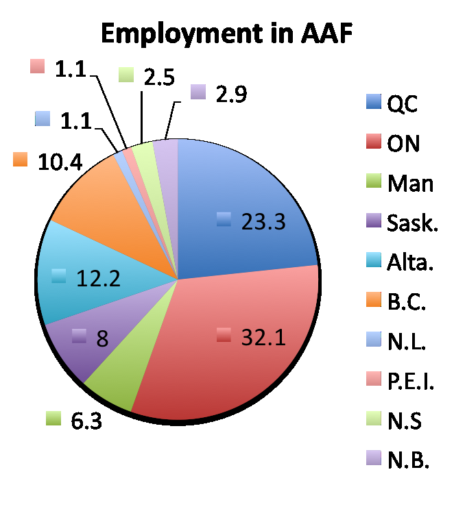 Overview: Employment Ontario and Quebec account for the largest share of employment in agriculture and food processing.