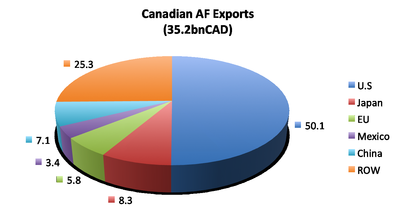Trade in the Agri-Food Sector/Exports 2010 Fonte: