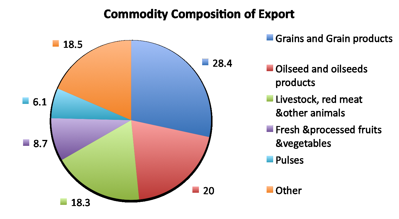 Trade in AAF/Composition of Export Fonte: Elaborazioni