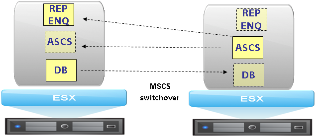 SAP Config MSCS in VMs High Availability Features Comments Assumes 3-tier - app server VMs not shown Protected via MSCS agents for DB, ASCS, replicated enqueue Protection against server failure plus