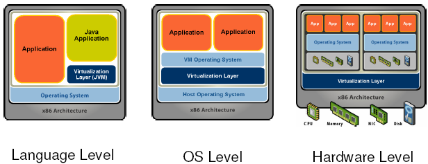 System virtualization alternatives Virtual