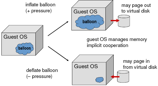 ESX Server- Ballooning 1. A balloon process running inside the GuestOS can communicate with the VMM 2. When VMM wants to reclaims mem.