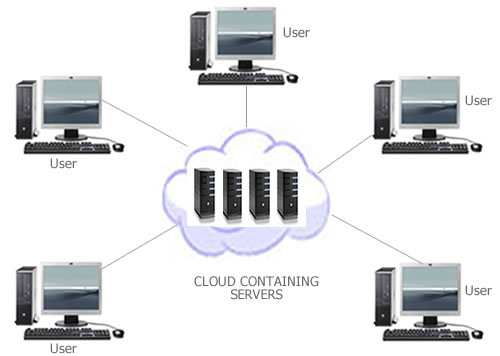 ➁ X as Service ➂ Key Challenges ➃ Developing for the Cloud WHAT IS CLOUD COMPUTING? Slide 2 Slide 4 Why is it called Cloud?