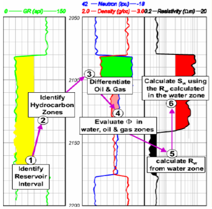 Petrophysical Well Log Analysis for Hydrocarbon exploration