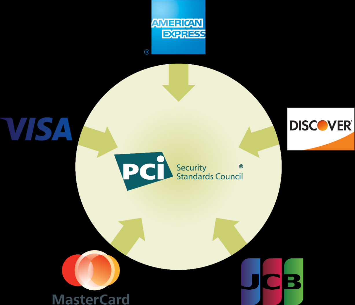 About the PCI Council Founded in 2006 - Guiding open standards