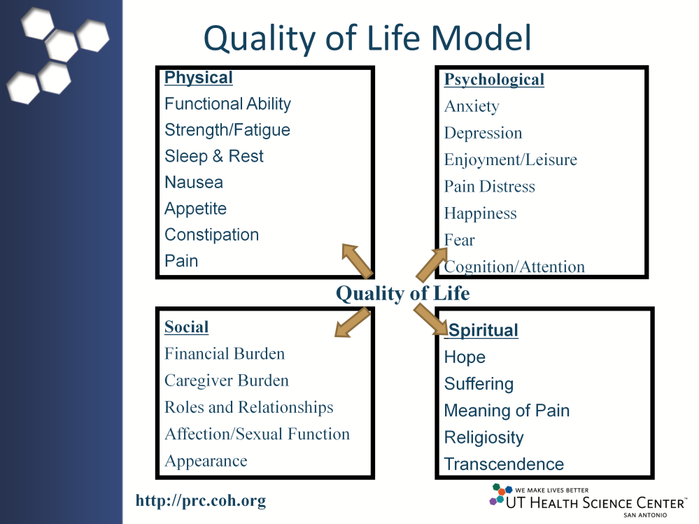 Palliative care is grounded in the Quality of life (QOL) model. QOL encompasses the physical, psychological, social and spiritual dimensions of a person.