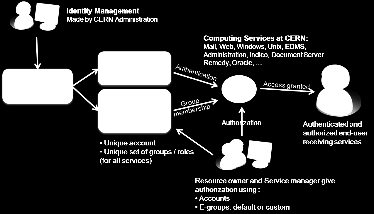 Figure 6. Identity Management at CERN below is showing the overall view of account, groups and roles management.