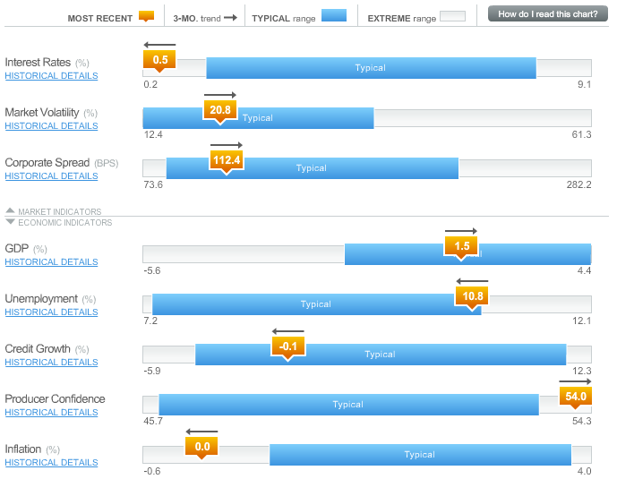 Eurozone Economic dashboard Our Economic Dashboard is designed to help investors understand the true state of the eurozone economy.