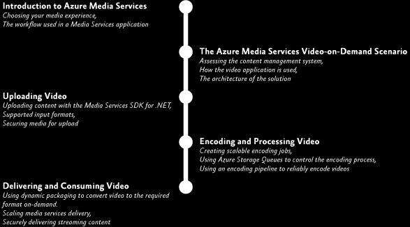 Building an On-Demand Video Service with Microsoft Azure Media