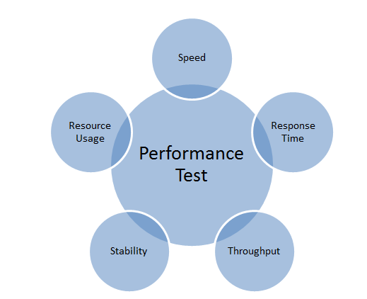 Performance Testing What is it? To test a system in order to understand its responsiveness, throughput, reliability and scalability under certain conditions Why?