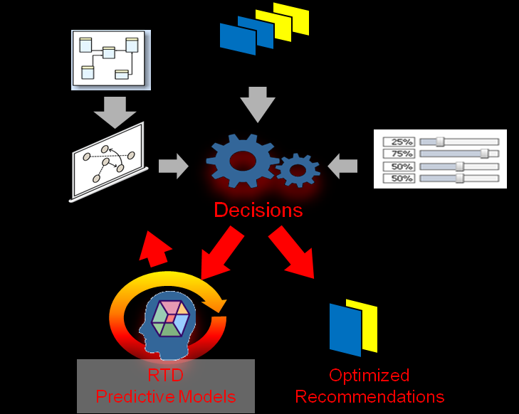 Product Architecture Oracle RTD presents a standard framework for managing decisions across all use cases as shown in Figure 2.