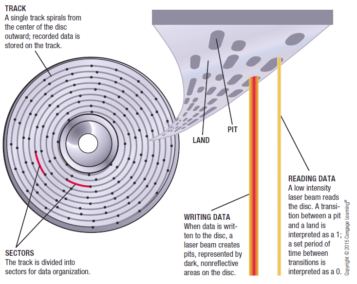 Optical Discs and Drives Understanding