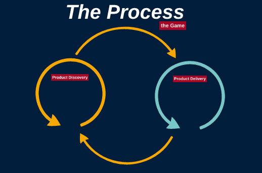 Product development cycle At DiNa, product development consists of two major cycles: discovery and delivery.