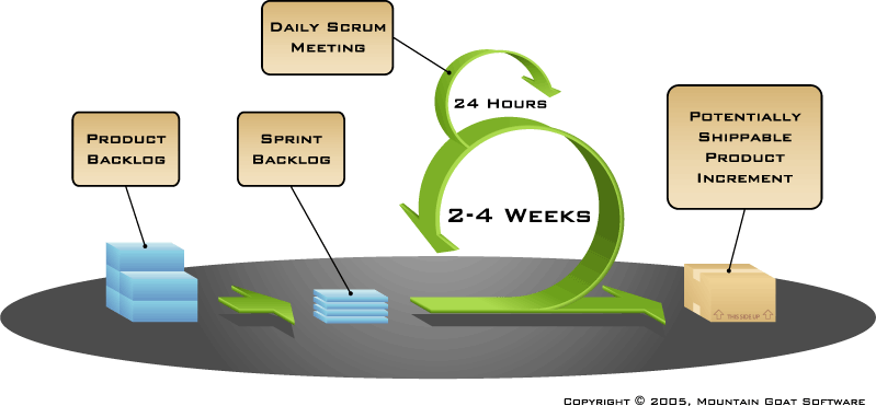 Iterative development Different product life-cycle phases requires different approaches to the delivery. At DiNa we prefer to use Scrum and Kanban- style development.