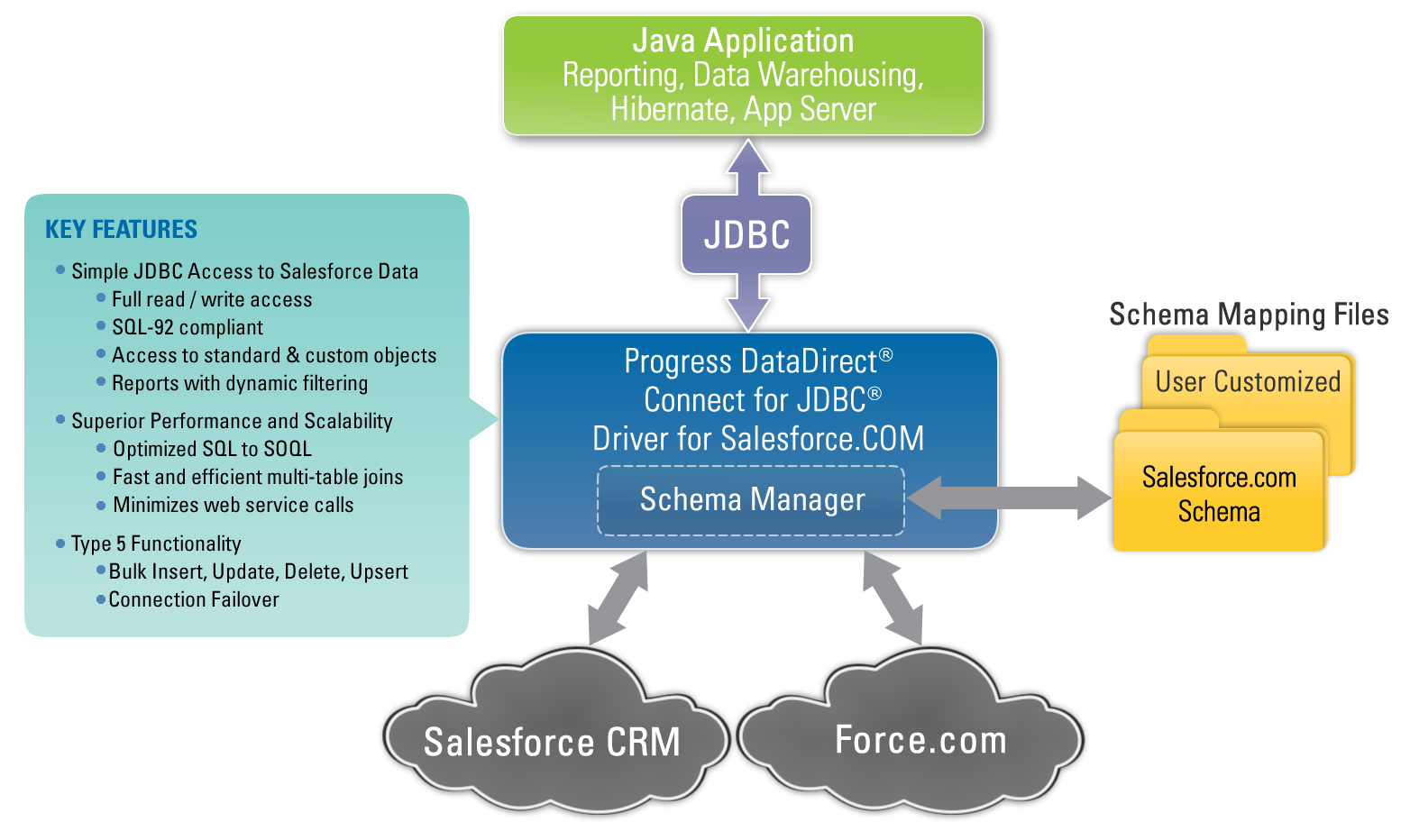 3 PROGRESS DATADIRECT CONNECT TYPE 5 JDBC ACCESS TO CLOUD DATA The Progress DataDirect Connect XE for JDBC Salesforce Driver enables access to business-critical cloud data via SQL and JDBC.