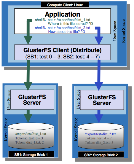 GlusterFS Replication Mode 24 Support auto replication across multiple storages Provide high