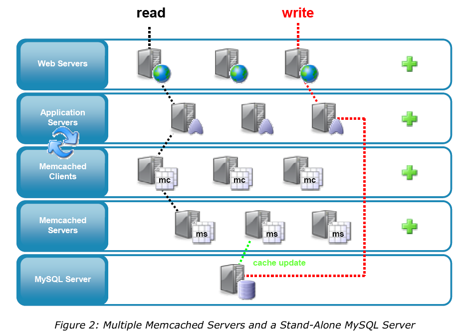 Memcached and MySQL 29 Caching the results of database