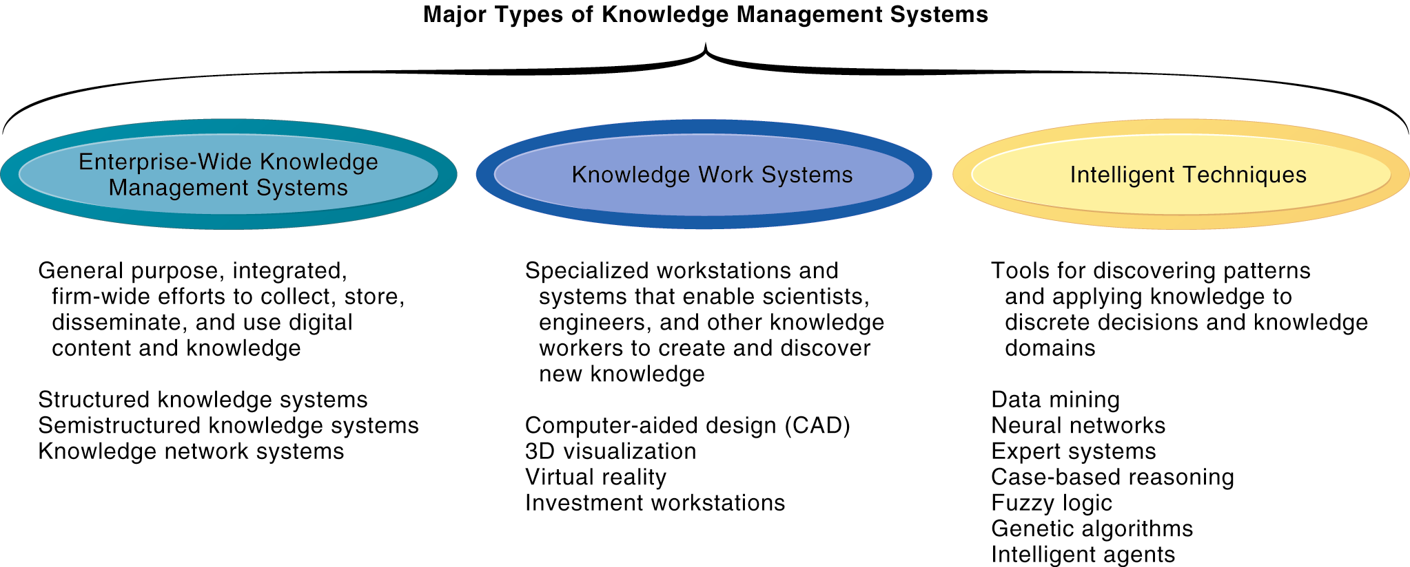 Managing Knowledge And Collaboration Pdf
